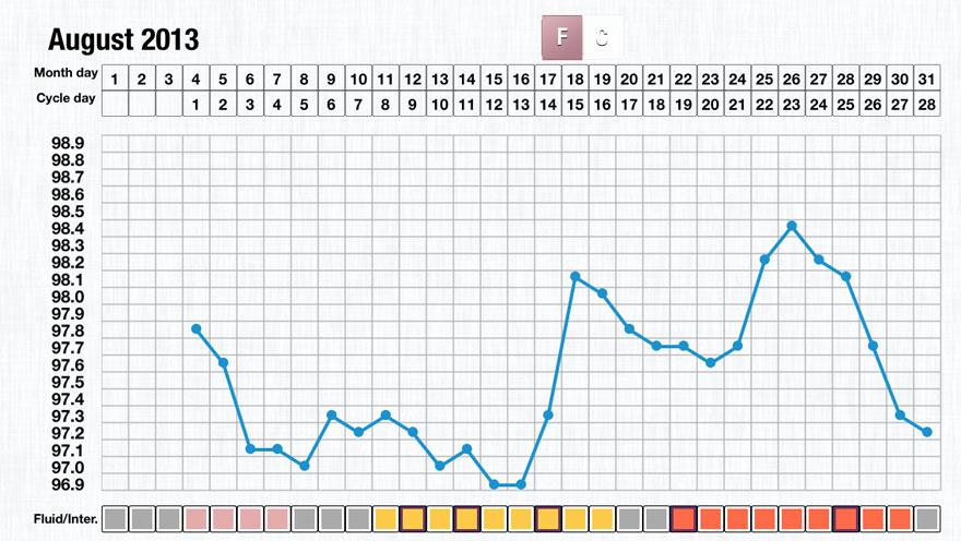 Basal Body Temperature Charts